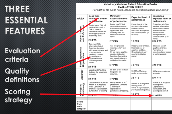 Essential Parts of a Rubric